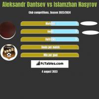 Aleksandr Dantsev vs Islamzhan Nasyrov h2h player stats