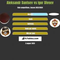 Aleksandr Dantsev vs Igor Diveev h2h player stats