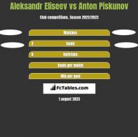 Aleksandr Eliseev vs Anton Piskunov h2h player stats