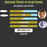 Aleksandr Eliseev vs Sergei Bozhin h2h player stats