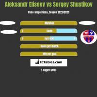 Aleksandr Eliseev vs Sergey Shustikov h2h player stats