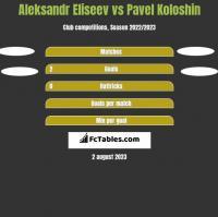 Aleksandr Eliseev vs Pavel Koloshin h2h player stats