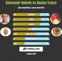Aleksandr Golovin vs Adama Traore h2h player stats