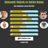 Aleksandr Golovin vs Adrien Hunou h2h player stats