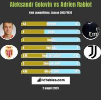 Aleksandr Golovin vs Adrien Rabiot h2h player stats