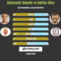 Aleksandr Gołowin vs Adrien Silva h2h player stats