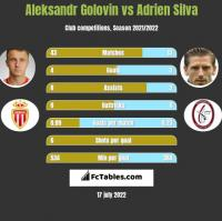Aleksandr Golovin vs Adrien Silva h2h player stats