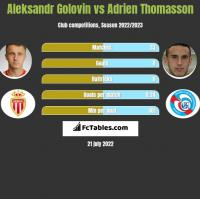 Aleksandr Golovin vs Adrien Thomasson h2h player stats
