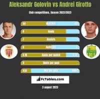 Aleksandr Golovin vs Andrei Girotto h2h player stats