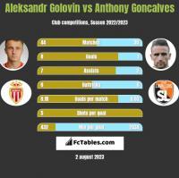 Aleksandr Golovin vs Anthony Goncalves h2h player stats