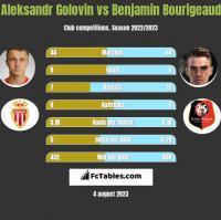 Aleksandr Golovin vs Benjamin Bourigeaud h2h player stats