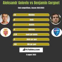 Aleksandr Golovin vs Benjamin Corgnet h2h player stats