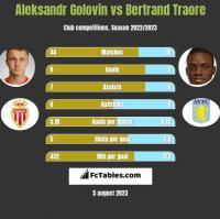 Aleksandr Golovin vs Bertrand Traore h2h player stats
