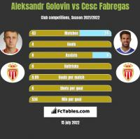 Aleksandr Gołowin vs Cesc Fabregas h2h player stats