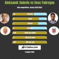 Aleksandr Golovin vs Cesc Fabregas h2h player stats