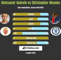 Aleksandr Golovin vs Christopher Nkunku h2h player stats