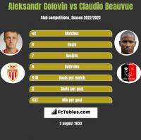 Aleksandr Golovin vs Claudio Beauvue h2h player stats