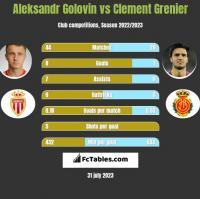 Aleksandr Gołowin vs Clement Grenier h2h player stats