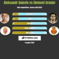 Aleksandr Golovin vs Clement Grenier h2h player stats