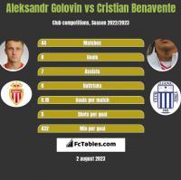 Aleksandr Gołowin vs Cristian Benavente h2h player stats