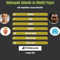 Aleksandr Golovin vs Dimitri Payet h2h player stats