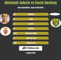 Aleksandr Gołowin vs Enock Kwateng h2h player stats