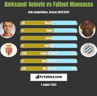 Aleksandr Gołowin vs Faitout Maouassa h2h player stats