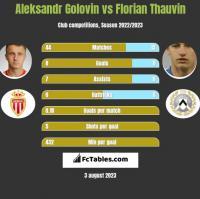 Aleksandr Golovin vs Florian Thauvin h2h player stats