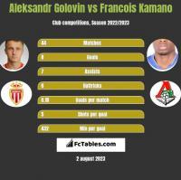 Aleksandr Gołowin vs Francois Kamano h2h player stats