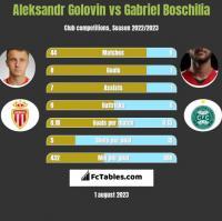 Aleksandr Gołowin vs Gabriel Boschilia h2h player stats