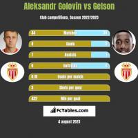 Aleksandr Golovin vs Gelson h2h player stats