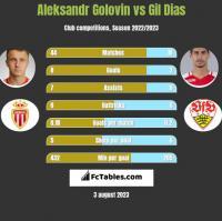 Aleksandr Gołowin vs Gil Dias h2h player stats