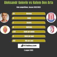 Aleksandr Golovin vs Hatem Ben Arfa h2h player stats