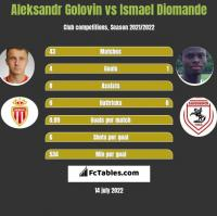 Aleksandr Golovin vs Ismael Diomande h2h player stats
