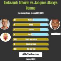 Aleksandr Golovin vs Jacques Alaixys Romao h2h player stats