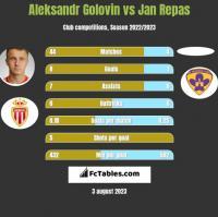 Aleksandr Golovin vs Jan Repas h2h player stats