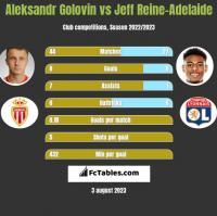 Aleksandr Golovin vs Jeff Reine-Adelaide h2h player stats