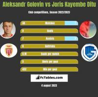 Aleksandr Gołowin vs Joris Kayembe Ditu h2h player stats