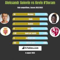 Aleksandr Golovin vs Kevin N'Doram h2h player stats