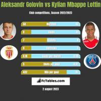 Aleksandr Golovin vs Kylian Mbappe Lottin h2h player stats