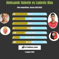 Aleksandr Golovin vs Ludovic Blas h2h player stats