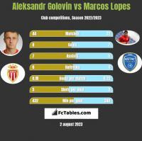 Aleksandr Gołowin vs Marcos Lopes h2h player stats