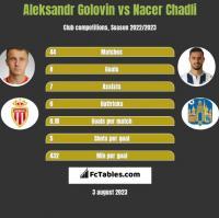 Aleksandr Gołowin vs Nacer Chadli h2h player stats