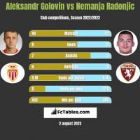 Aleksandr Golovin vs Nemanja Radonjic h2h player stats