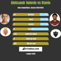Aleksandr Gołowin vs Otavio h2h player stats