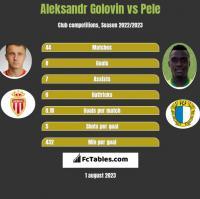 Aleksandr Golovin vs Pele h2h player stats
