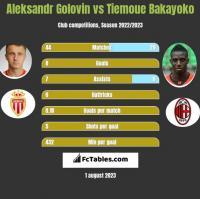 Aleksandr Golovin vs Tiemoue Bakayoko h2h player stats