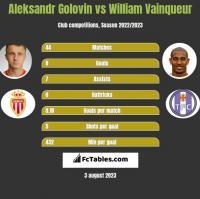Aleksandr Gołowin vs William Vainqueur h2h player stats