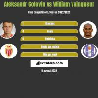 Aleksandr Golovin vs William Vainqueur h2h player stats
