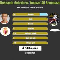 Aleksandr Golovin vs Youssef Ait Bennasser h2h player stats